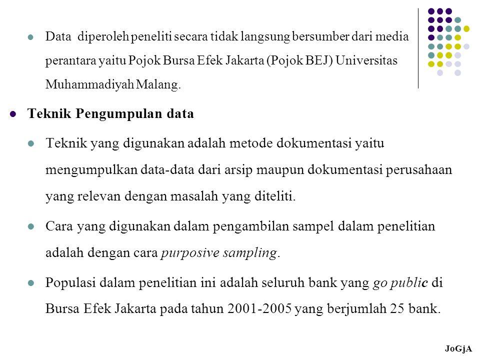 Data diperoleh peneliti secara tidak langsung bersumber dari media perantara yaitu Pojok Bursa Efek Jakarta (Pojok BEJ) Universitas Muhammadiyah Malan