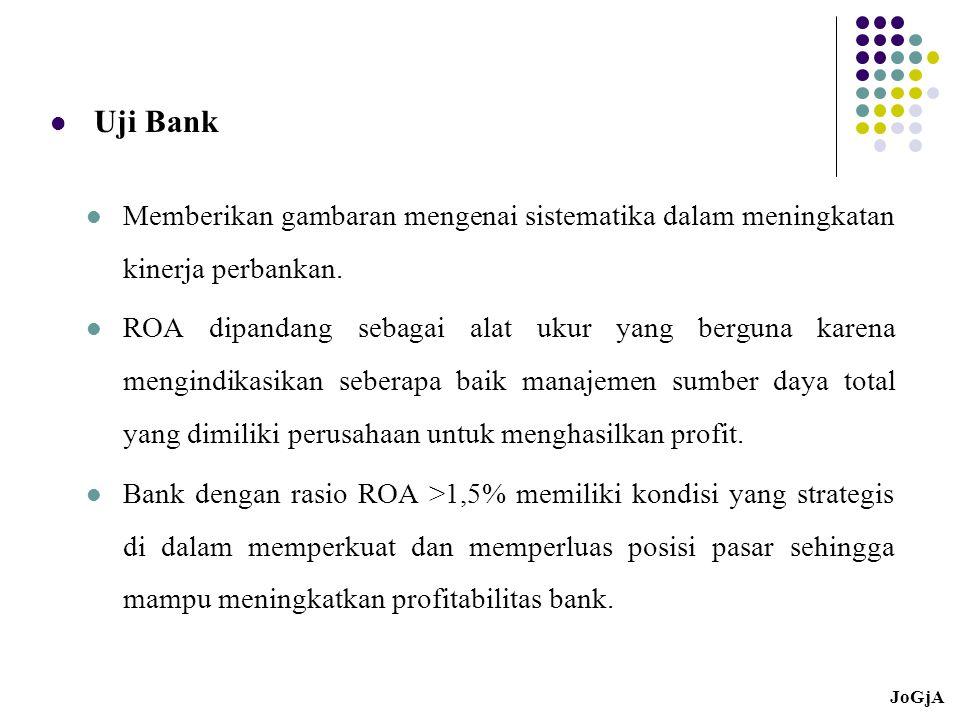 ROA Sebagai Dasar Analisis Profitabilitas Perbankan Manajemen perlu mengenali variabel-variabel apa saja yang dapat mempengaruhi profitabilitas bank.