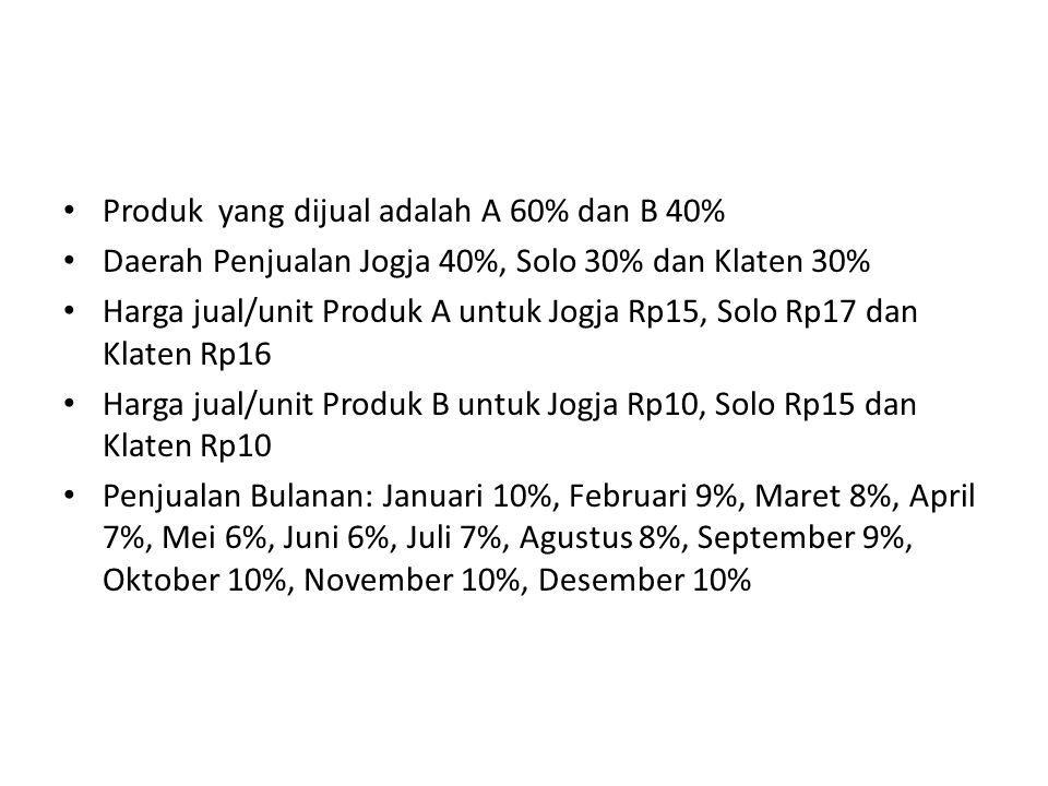Produk yang dijual adalah A 60% dan B 40% Daerah Penjualan Jogja 40%, Solo 30% dan Klaten 30% Harga jual/unit Produk A untuk Jogja Rp15, Solo Rp17 dan