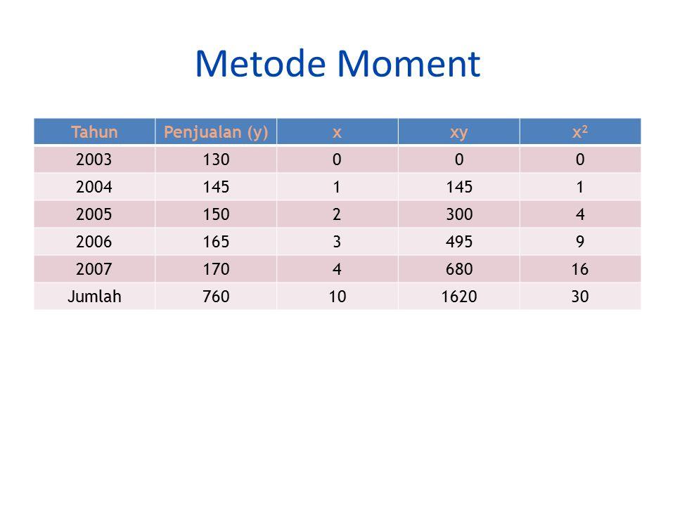 Metode Moment TahunPenjualan (y)xxyx2x2 2003130000 20041451 1 200515023004 200616534959 2007170468016 Jumlah76010162030