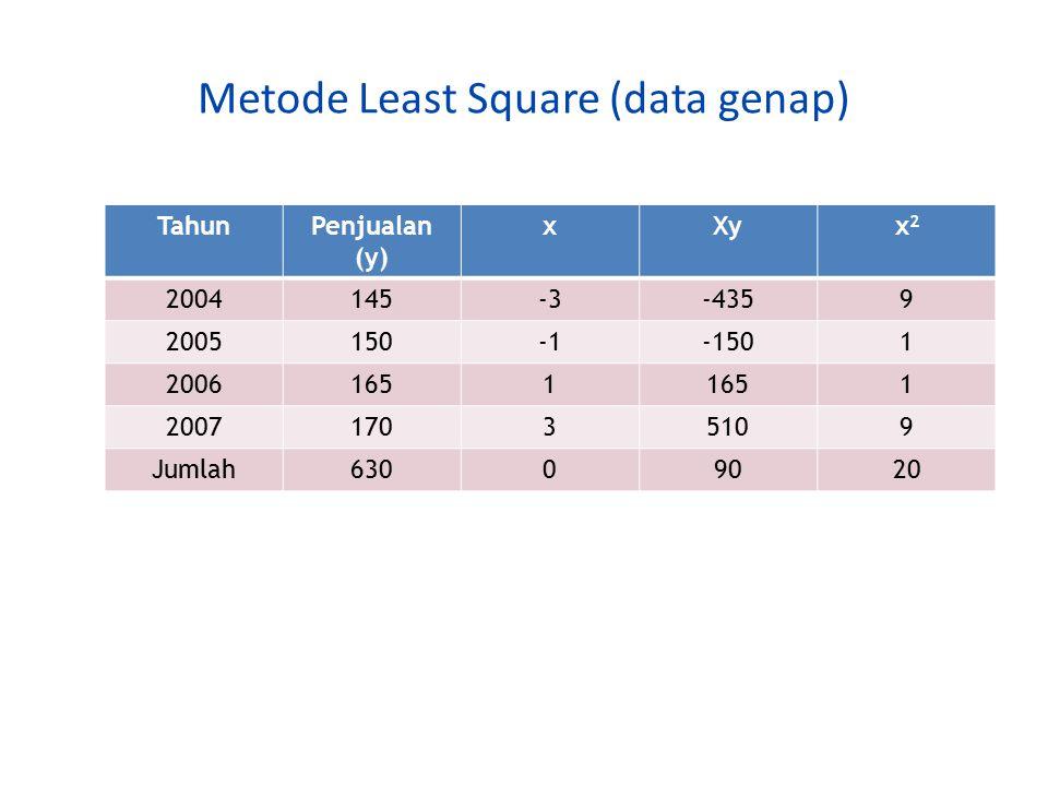 Metode Least Square (data genap) TahunPenjualan (y) xXyx2x2 2004145-3-4359 2005150-1501 20061651 1 200717035109 Jumlah63009020