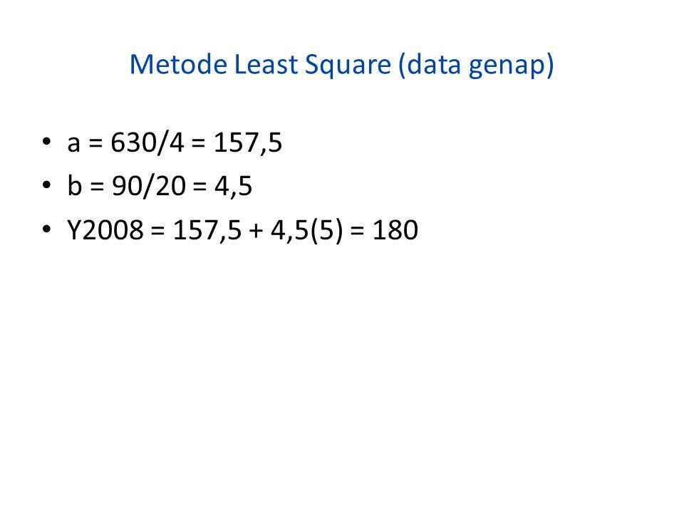 Metode Least Square (data genap) a = 630/4 = 157,5 b = 90/20 = 4,5 Y2008 = 157,5 + 4,5(5) = 180