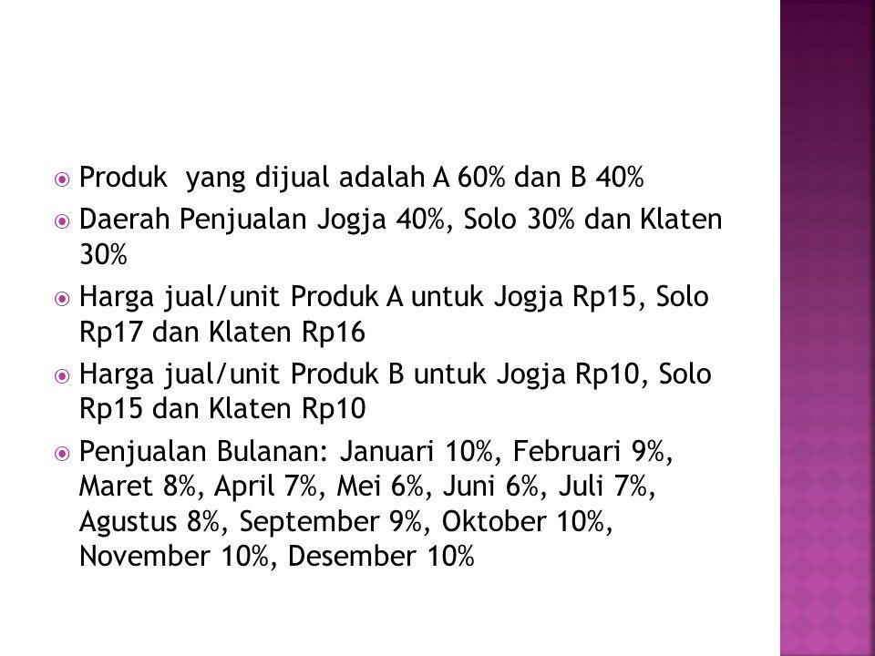  Produk yang dijual adalah A 60% dan B 40%  Daerah Penjualan Jogja 40%, Solo 30% dan Klaten 30%  Harga jual/unit Produk A untuk Jogja Rp15, Solo Rp17 dan Klaten Rp16  Harga jual/unit Produk B untuk Jogja Rp10, Solo Rp15 dan Klaten Rp10  Penjualan Bulanan: Januari 10%, Februari 9%, Maret 8%, April 7%, Mei 6%, Juni 6%, Juli 7%, Agustus 8%, September 9%, Oktober 10%, November 10%, Desember 10%
