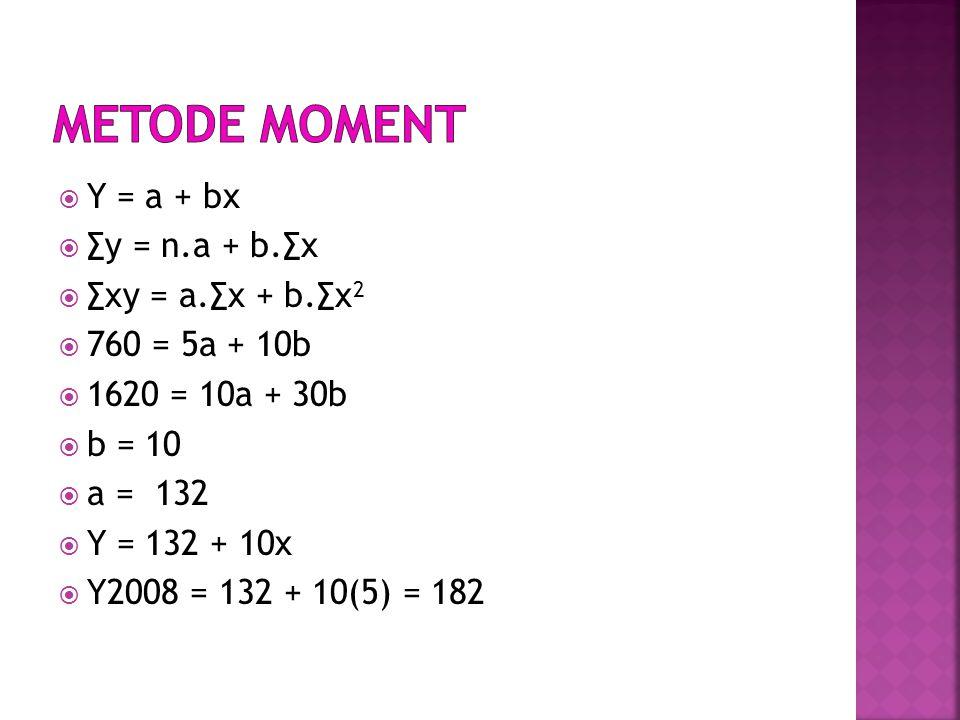  Y = a + bx  ∑y = n.a + b.∑x  ∑xy = a.∑x + b.∑x 2  760 = 5a + 10b  1620 = 10a + 30b  b = 10  a = 132  Y = 132 + 10x  Y2008 = 132 + 10(5) = 182
