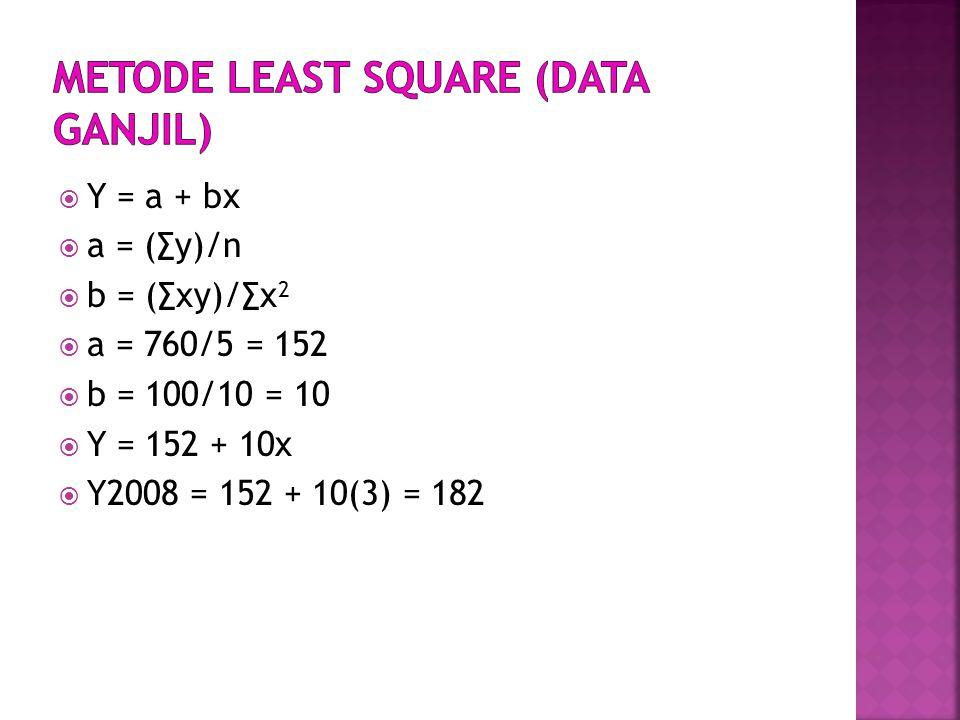  Y = a + bx  a = (∑y)/n  b = (∑xy)/∑x 2  a = 760/5 = 152  b = 100/10 = 10  Y = 152 + 10x  Y2008 = 152 + 10(3) = 182