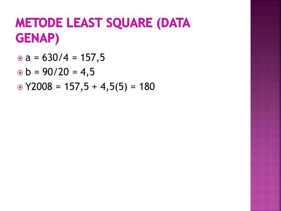  a = 630/4 = 157,5  b = 90/20 = 4,5  Y2008 = 157,5 + 4,5(5) = 180