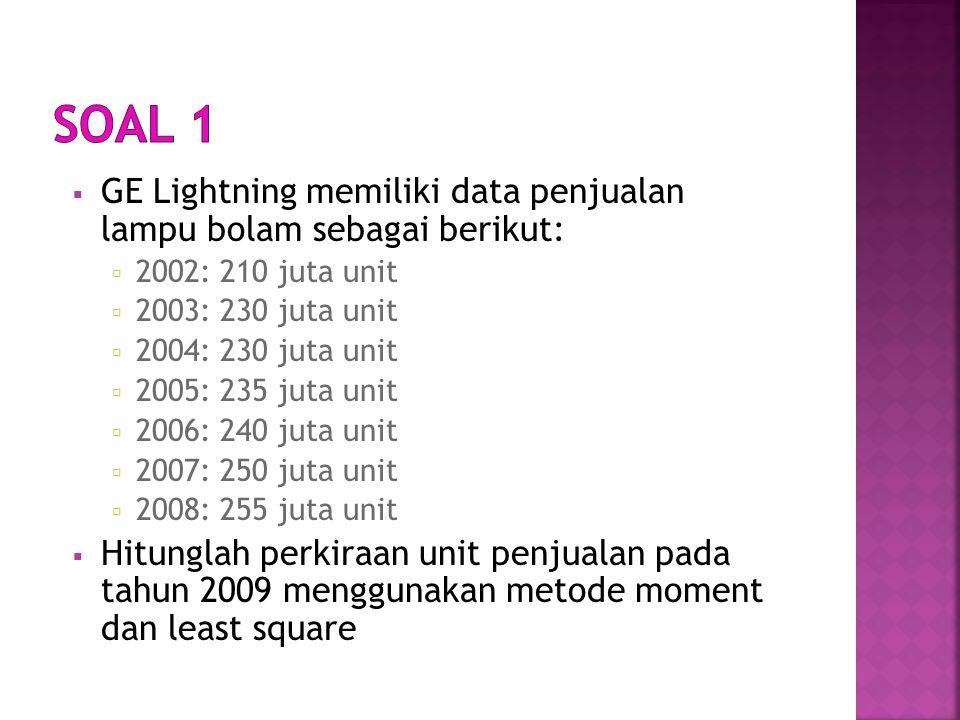  GE Lightning memiliki data penjualan lampu bolam sebagai berikut:  2002: 210 juta unit  2003: 230 juta unit  2004: 230 juta unit  2005: 235 juta unit  2006: 240 juta unit  2007: 250 juta unit  2008: 255 juta unit  Hitunglah perkiraan unit penjualan pada tahun 2009 menggunakan metode moment dan least square