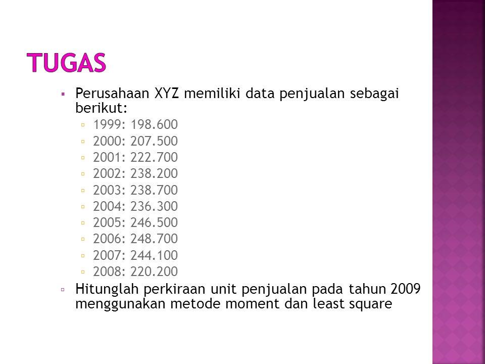  Perusahaan XYZ memiliki data penjualan sebagai berikut:  1999: 198.600  2000: 207.500  2001: 222.700  2002: 238.200  2003: 238.700  2004: 236.300  2005: 246.500  2006: 248.700  2007: 244.100  2008: 220.200  Hitunglah perkiraan unit penjualan pada tahun 2009 menggunakan metode moment dan least square
