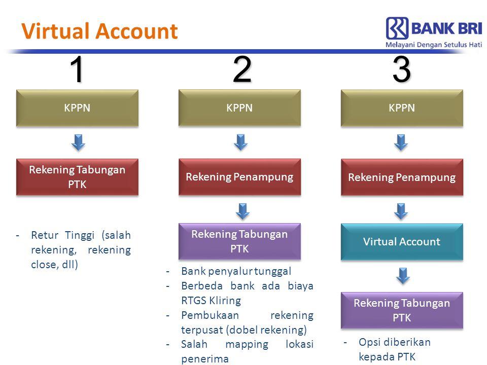 Evaluasi Kerjasama 2014 Surat Perintah Penyaluran Dana (SP2D) diterbitkan oleh KPPN Upload Data oleh BRI Pusat Pencairan oleh PTK 4 4 3 3 2 2 Data Penerima Tunjangan/Insentif Nomor Virtual Account = NUPTK/NIGB/NIM Data Penerima Tunjangan/Insentif Nomor Virtual Account = NUPTK/NIGB/NIM Surat Perintah Membayar (SPM) dari Dit P2TK PAUDNI Pembukuan per nomor virtual D : Rekening Penampungan K : Virtual Account Pembukuan per nomor virtual D : Rekening Penampungan K : Virtual Account 5 5 Data + Surat Perintah Penyaluran Dana + Dana SP2D dikirim ke BRI Pusat 1 1 1 1 Pencairan oleh PTK 6 6