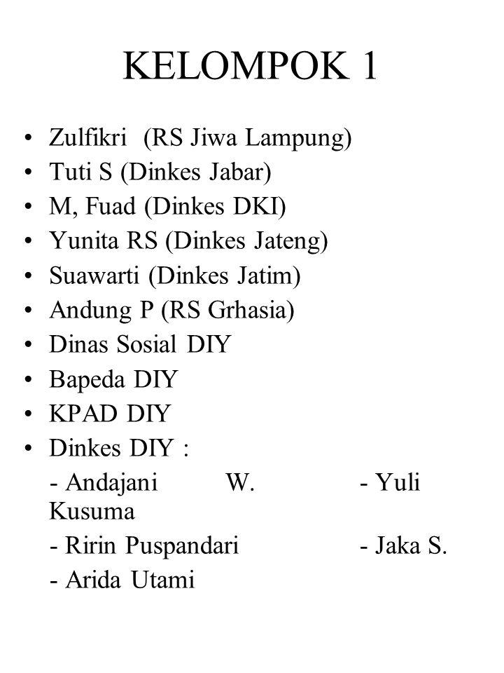 KELOMPOK 1 Zulfikri (RS Jiwa Lampung) Tuti S (Dinkes Jabar) M, Fuad (Dinkes DKI) Yunita RS (Dinkes Jateng) Suawarti (Dinkes Jatim) Andung P (RS Grhasi