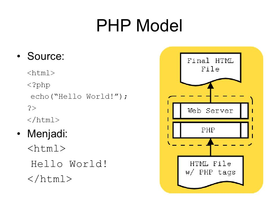 PHP Model Source: <?php echo( Hello World! ); ?> Menjadi: Hello World!