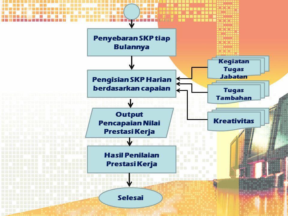 Penyebaran SKP tiap Bulannya Kegiatan Tugas Jabatan Pengisian SKP Harian berdasarkan capaian Output Pencapaian Nilai Prestasi Kerja Hasil Penilaian Pr