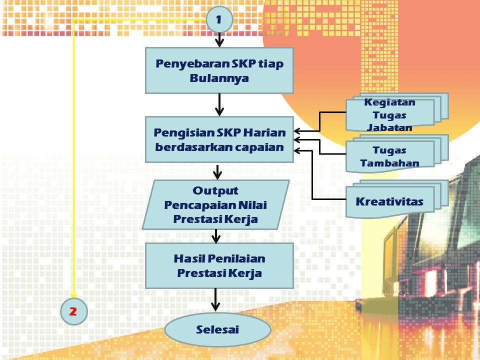 1 Penyebaran SKP tiap Bulannya Kegiatan Tugas Jabatan Pengisian SKP Harian berdasarkan capaian Output Pencapaian Nilai Prestasi Kerja Hasil Penilaian