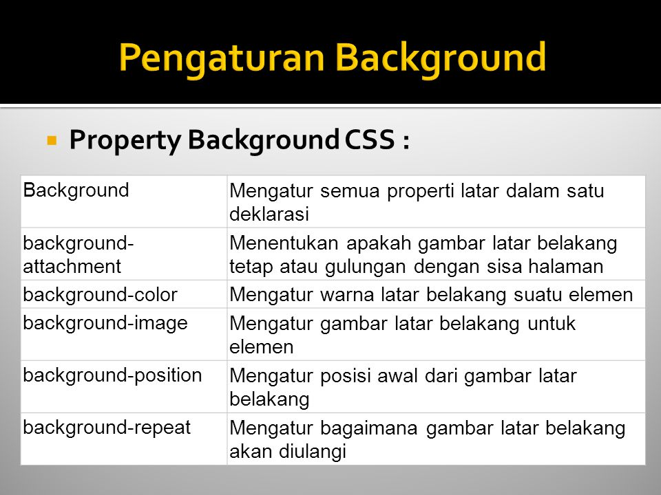  Property Background CSS : BackgroundMengatur semua properti latar dalam satu deklarasi background- attachment Menentukan apakah gambar latar belakan