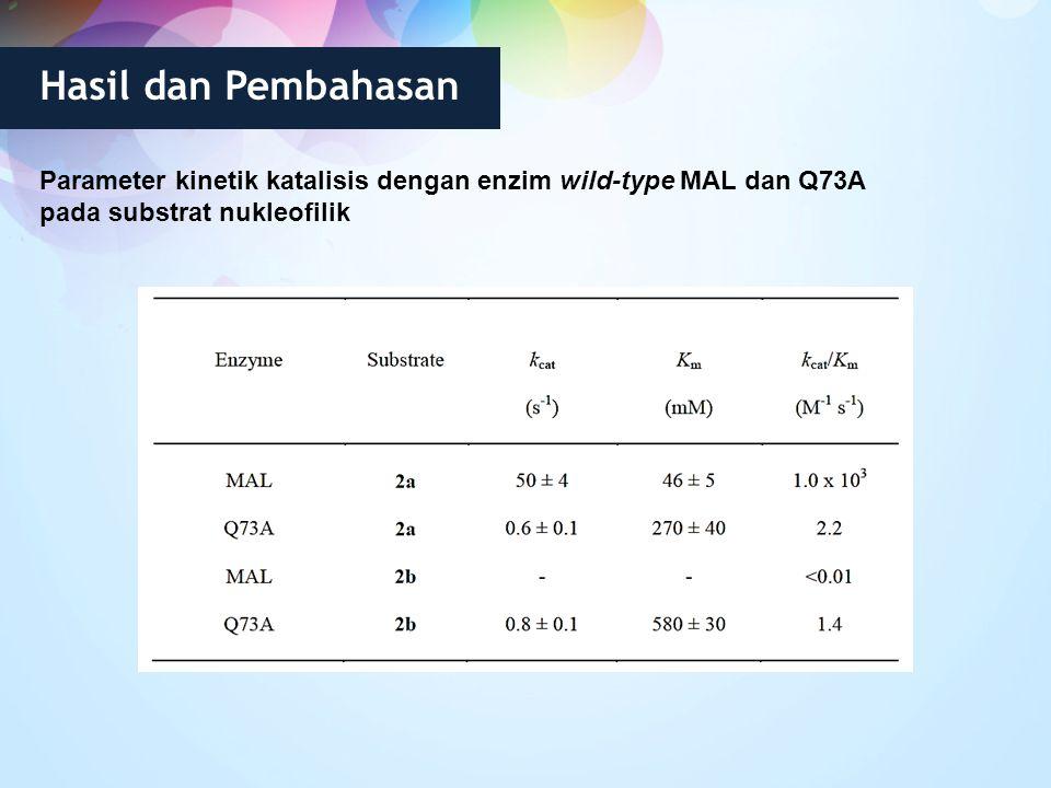 Parameter kinetik katalisis dengan enzim wild-type MAL dan Q73A pada substrat nukleofilik