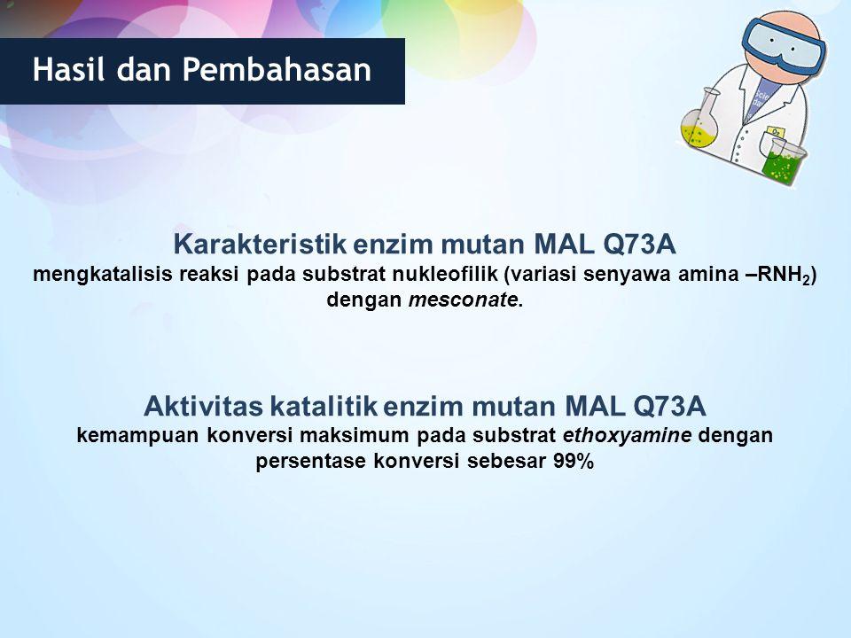 Karakteristik enzim mutan MAL Q73A mengkatalisis reaksi pada substrat nukleofilik (variasi senyawa amina –RNH 2 ) dengan mesconate. Aktivitas kataliti