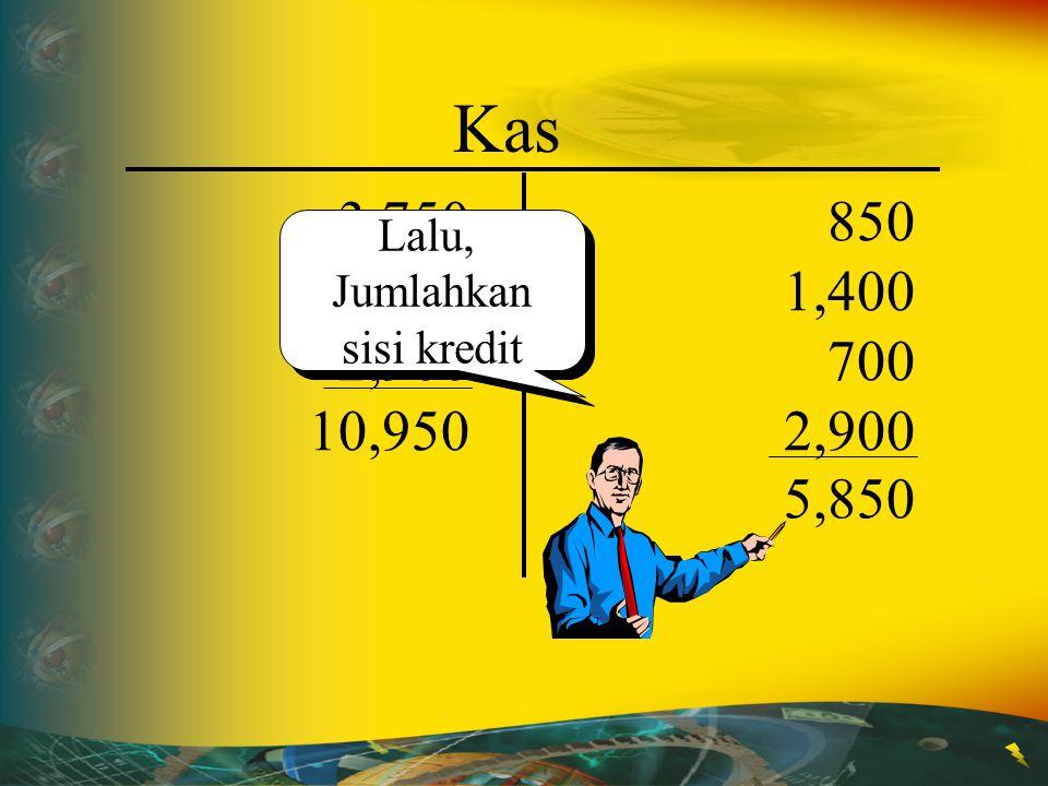 Kas 3,750 4,300 2,900 850 1,400 700 2,900 10,950 Pertama, jumlahkan sisi debit Pertama, jumlahkan sisi debit