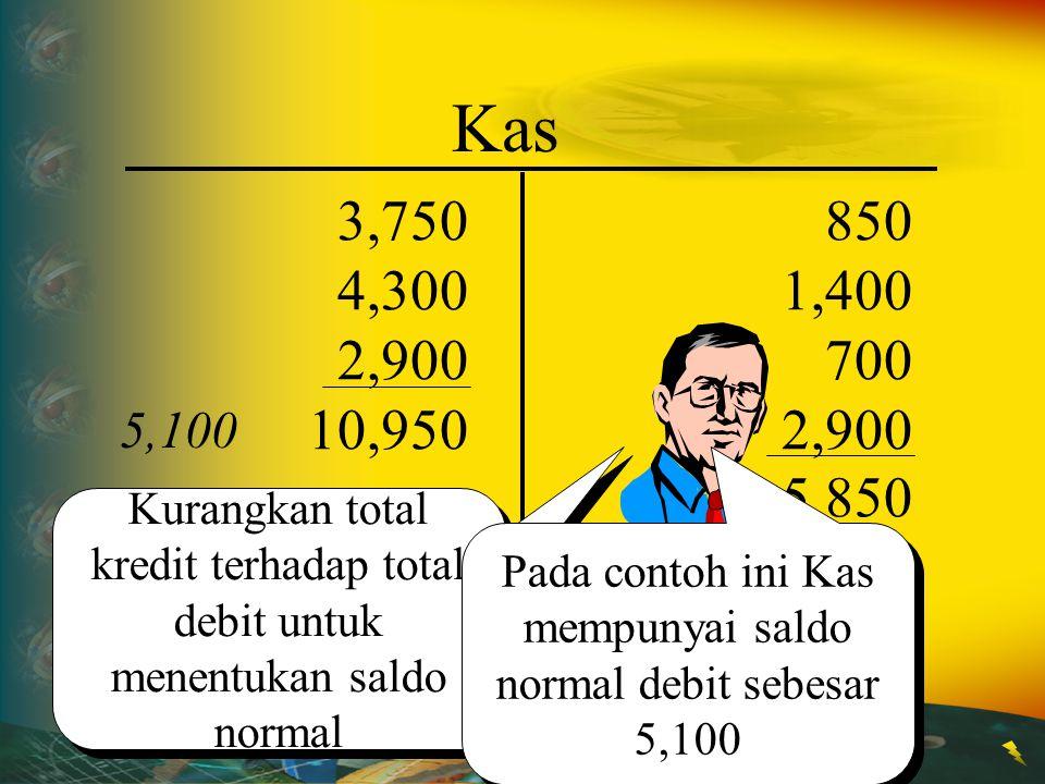 850 1,400 700 2,900 Kas 3,750 4,300 2,900 10,950 5,850 Lalu, Jumlahkan sisi kredit Lalu, Jumlahkan sisi kredit