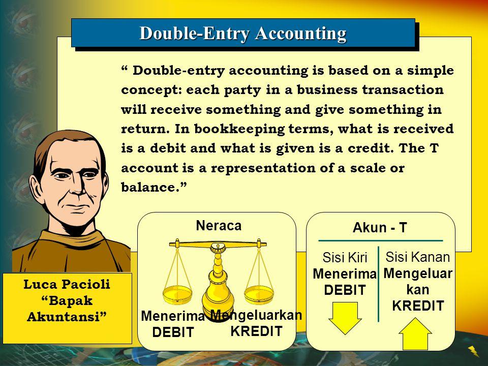 Kredit (+) Kredit (-) Debit (+) Debit (-) Akun BebanAkun Pendapatan Laporan Laba Rugi