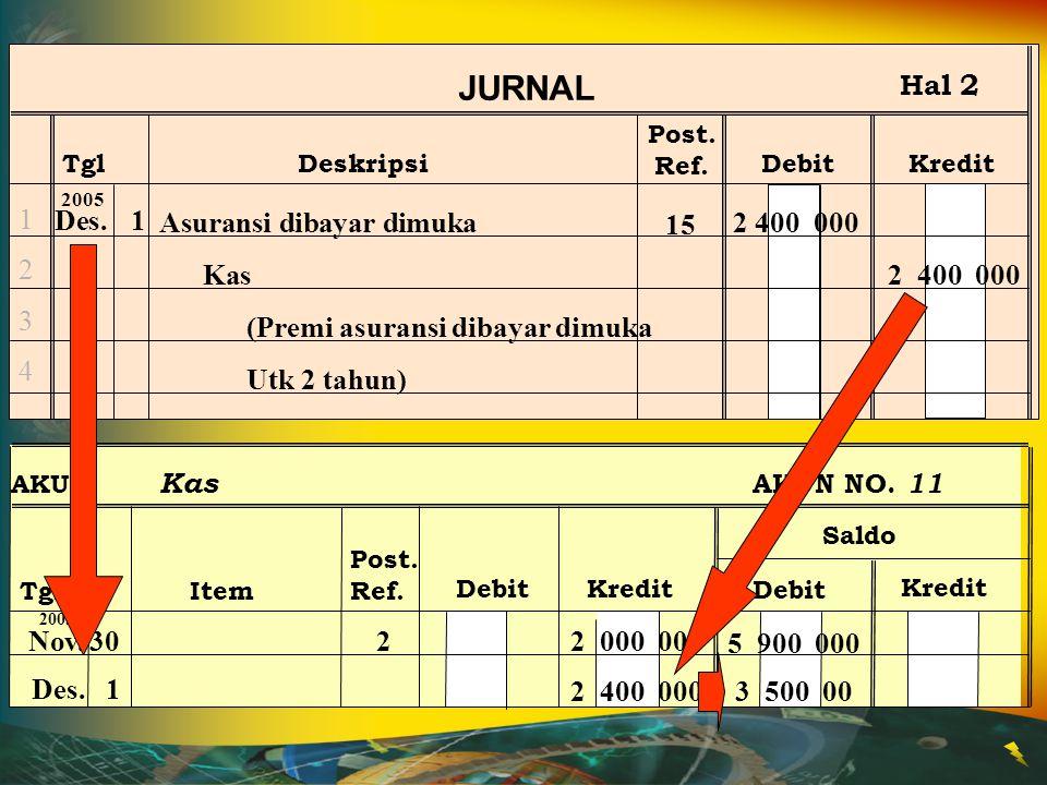 Post. Ref. JURNAL TglDeskripsiDebitKredit Hal 2 12341234 Des.1 2005 Asuransi dibayar dimuka2 400 000 Kas2 400 000 AKUN Asuransi Dibayar Dimuka AKUN NO
