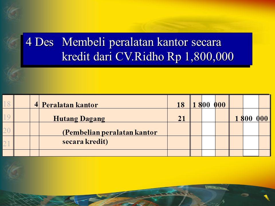 14 15 16 17 1 Kas11360 000 Pendapatan sewa diterima dimuka23360 000 (Pendapatan sewa tanah diterima dimuka) 1 DesPT.Usaha Jaya menerima Rp 360,000 ata