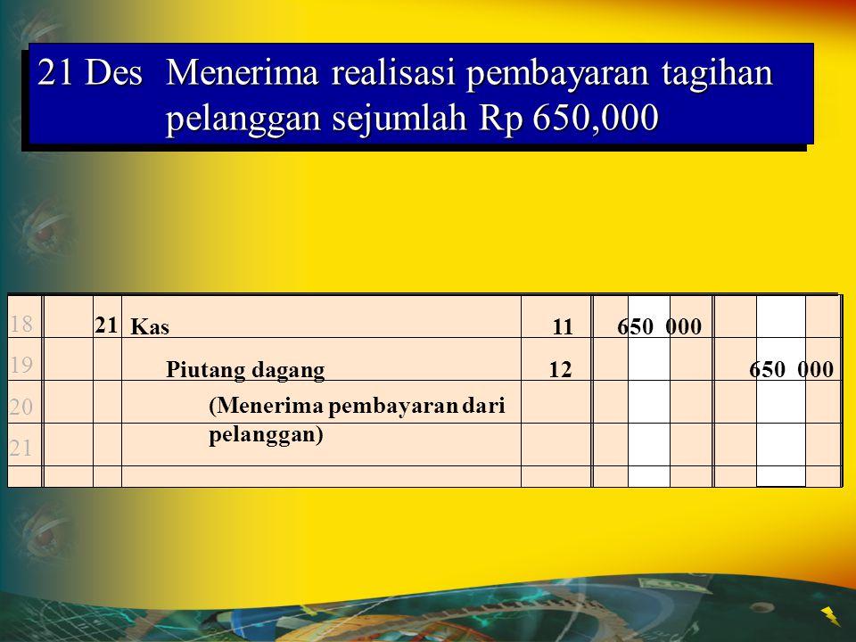 20 DesMengangsur sejumlah Rp 900,000 kepada CV.Ridho atas pembelian kredit tanggal 4 Desember 13 14 15 16 20 Hutang dagang21900 000 Kas11900 000 (Memb
