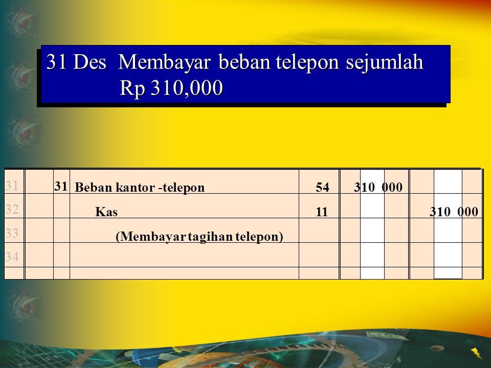 27 DesMembayar honor resepsionis dan tenaga paruh waktu untuk periode 2 minggu Rp 1,200,000 27 28 29 30 27 Beban gaji511 200 000 Kas111 200 000 (Memba