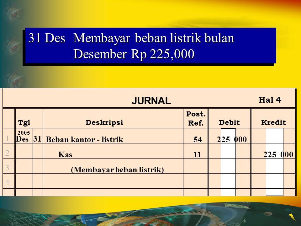 31 Des Membayar beban telepon sejumlah Rp 310,000 31 32 33 34 31 Beban kantor -telepon54310 000 Kas11310 000 (Membayar tagihan telepon)