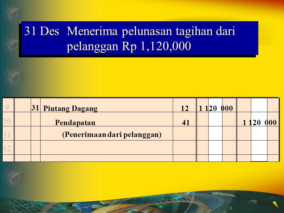 31 DesMenerima pelunasan atas penyelesaian pekerjaan dari pelanggan Rp 2,870,000 56785678 31 Kas112 870 000 Pendapatan412 870 000 (Penerimaan dari pel