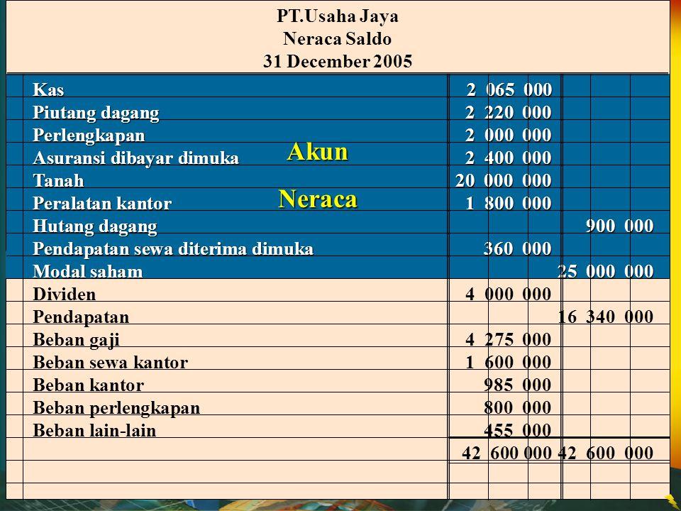 PT.Usaha Jaya Neraca Saldo 31 Desember 2005 Kas2 065 000 Piutang Dagang2 220 000 Perlengkapan2 000 000 Asuransi dibayar dimuka2 400 000 Tanah20 000 00