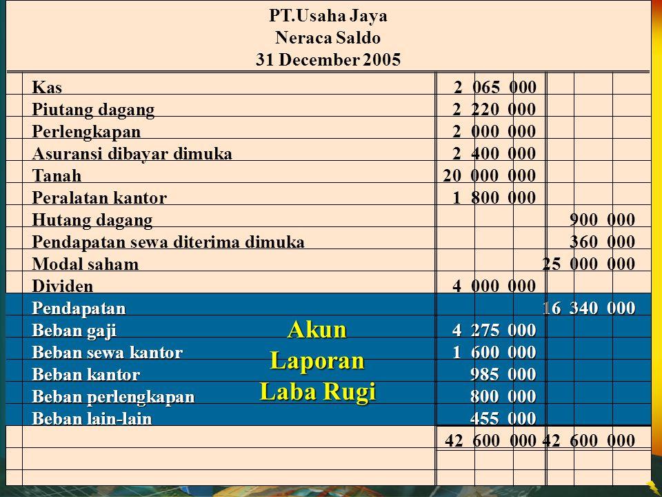 PT.Usaha Jaya Neraca Saldo 31 December 2005 Kas2 065 000 Piutang dagang2 220 000 Perlengkapan2 000 000 Asuransi dibayar dimuka2 400 000 Tanah20 000 00