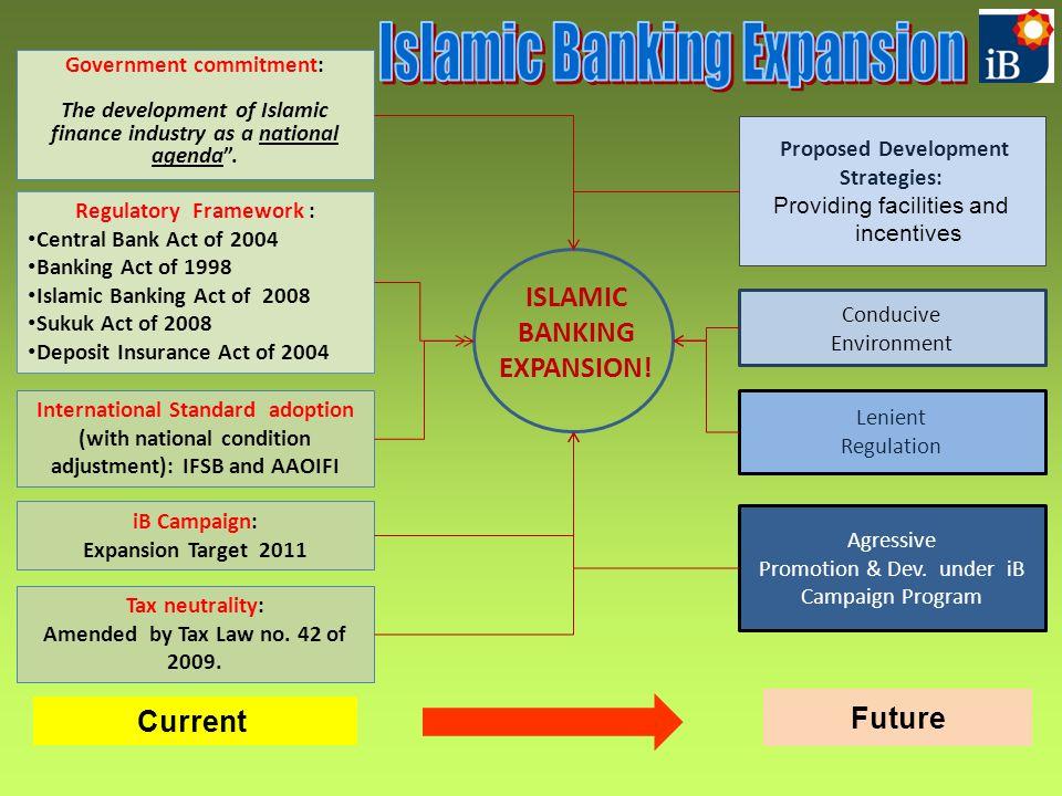 ISLAMIC BANKING EXPANSION! Regulatory Framework : Central Bank Act of 2004 Banking Act of 1998 Islamic Banking Act of 2008 Sukuk Act of 2008 Deposit I