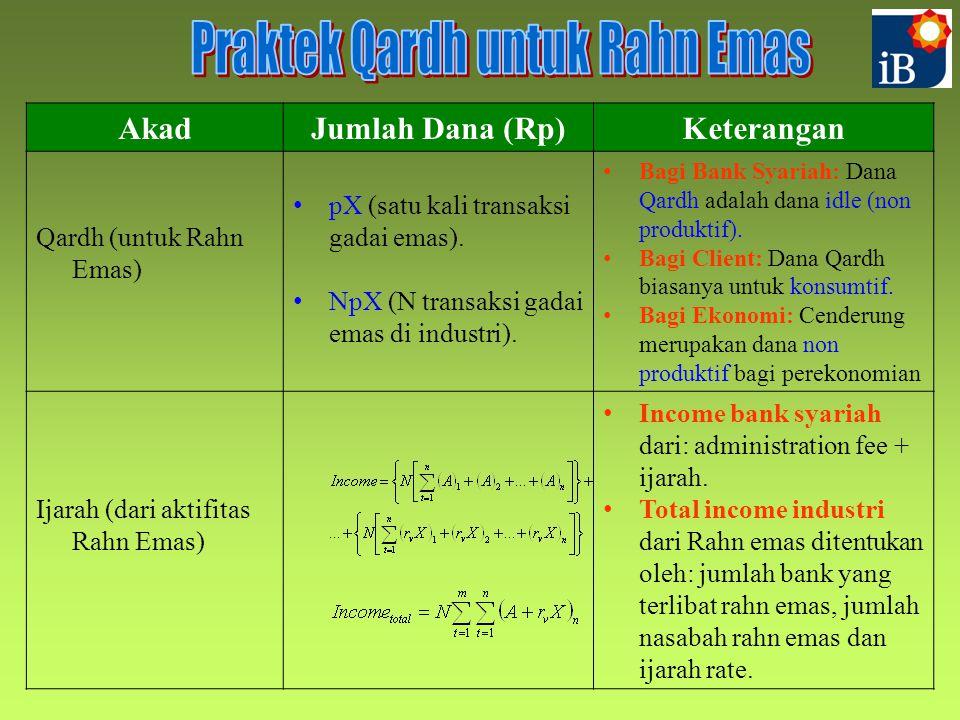 AkadJumlah Dana (Rp)Keterangan Qardh (untuk Rahn Emas) pX (satu kali transaksi gadai emas).