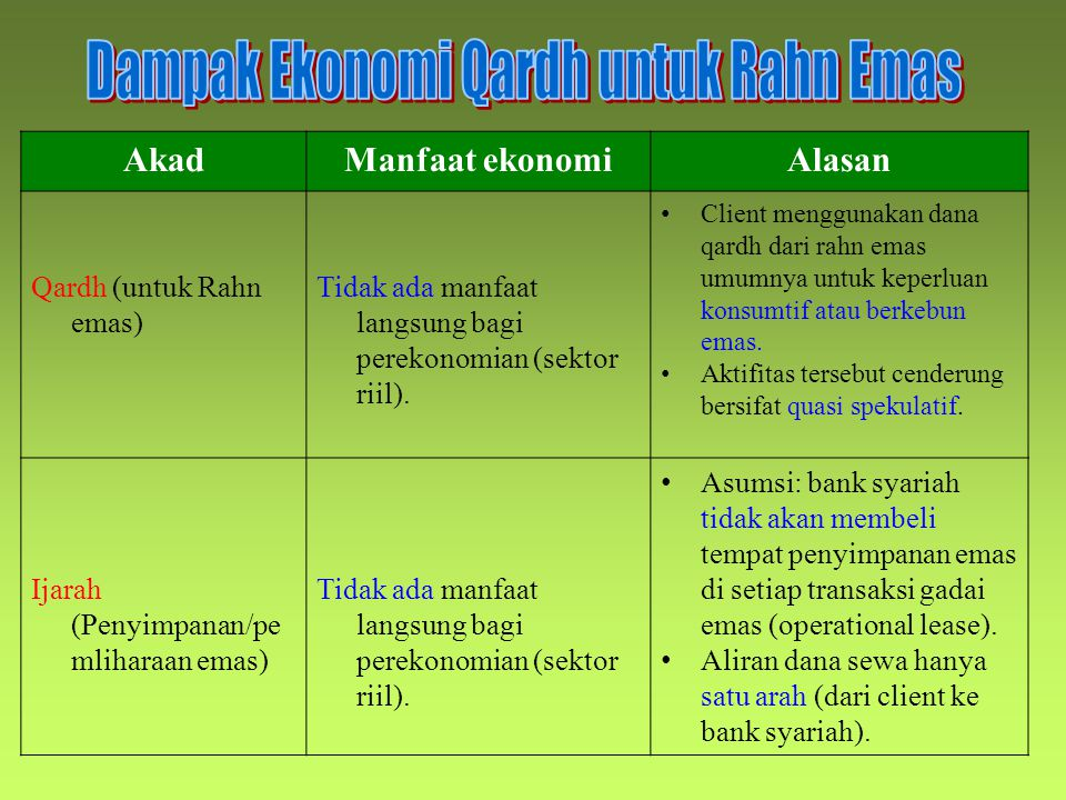 AkadManfaat ekonomiAlasan Qardh (untuk Rahn emas) Tidak ada manfaat langsung bagi perekonomian (sektor riil).