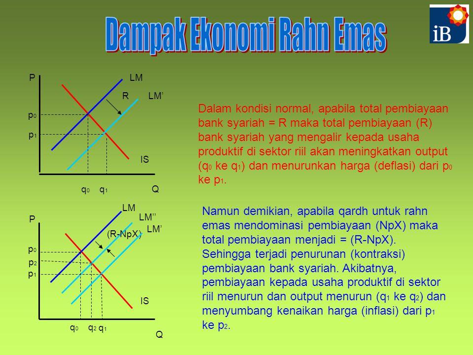 Q PLM IS LM' p0p0 q0q0 q1q1 p1p1 Dalam kondisi normal, apabila total pembiayaan bank syariah = R maka total pembiayaan (R) bank syariah yang mengalir kepada usaha produktif di sektor riil akan meningkatkan output (q 0 ke q 1 ) dan menurunkan harga (deflasi) dari p 0 ke p 1.