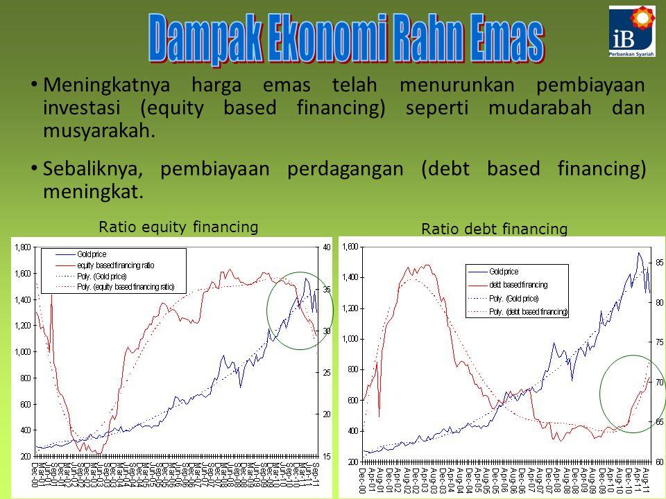 Meningkatnya harga emas telah menurunkan pembiayaan investasi (equity based financing) seperti mudarabah dan musyarakah.
