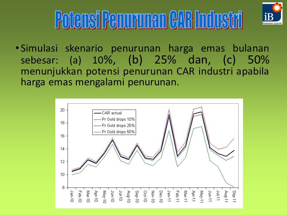Simulasi skenario penurunan harga emas bulanan sebesar: (a) 10 %, (b) 25% dan, (c) 50% menunjukkan potensi penurunan CAR industri apabila harga emas mengalami penurunan.