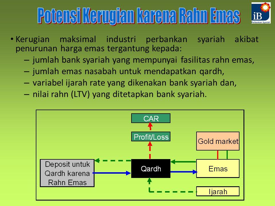 Kerugian maksimal industri perbankan syariah akibat penurunan harga emas tergantung kepada: – jumlah bank syariah yang mempunyai fasilitas rahn emas,