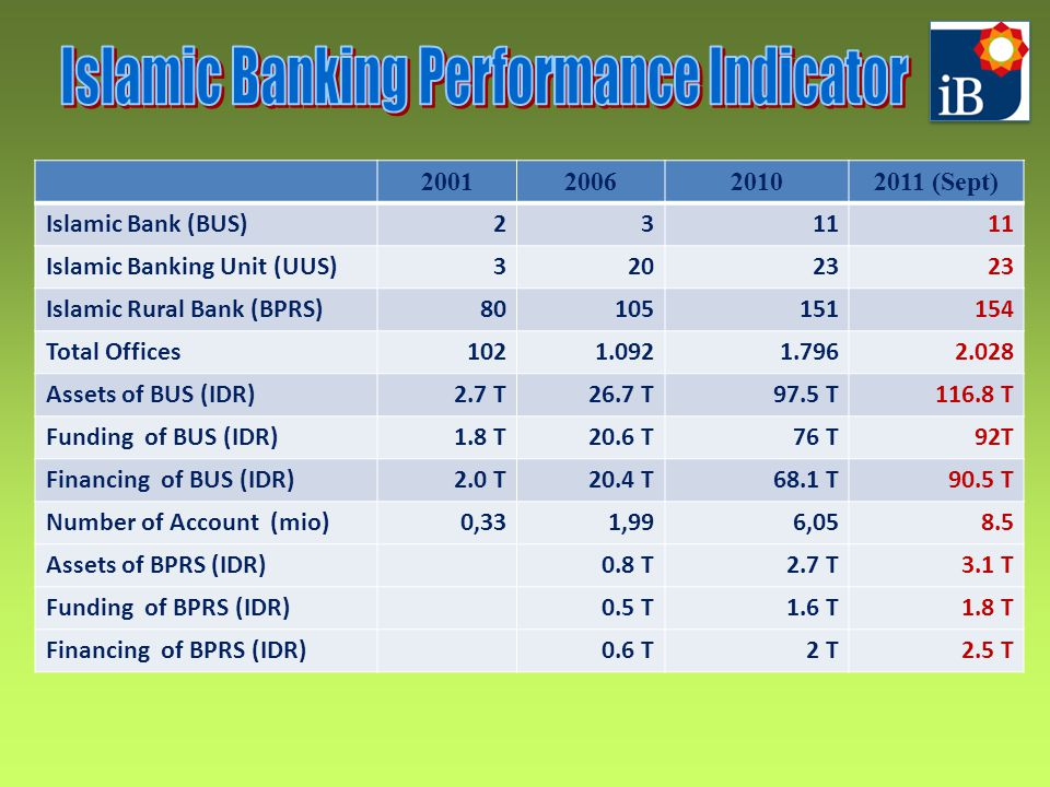 To attract international investors and players in the Islamic Banking industry, Bank Indonesia has commitment to create:  Creating a conducive environment to attract new players, promoting strategic alliance with other institutions to improve reach and outreach of Islamic Banking services, both domestic and international.