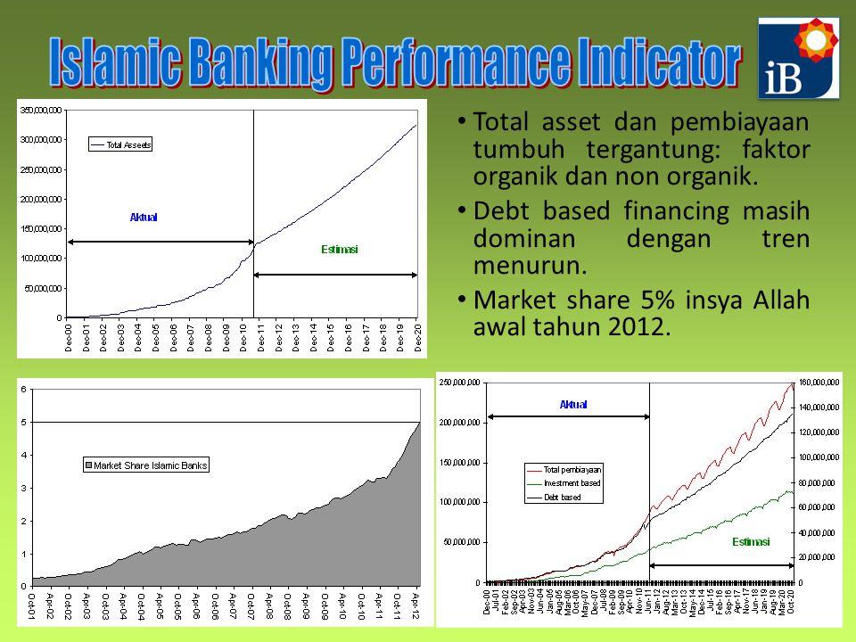 Total asset dan pembiayaan tumbuh tergantung: faktor organik dan non organik. Debt based financing masih dominan dengan tren menurun. Market share 5%
