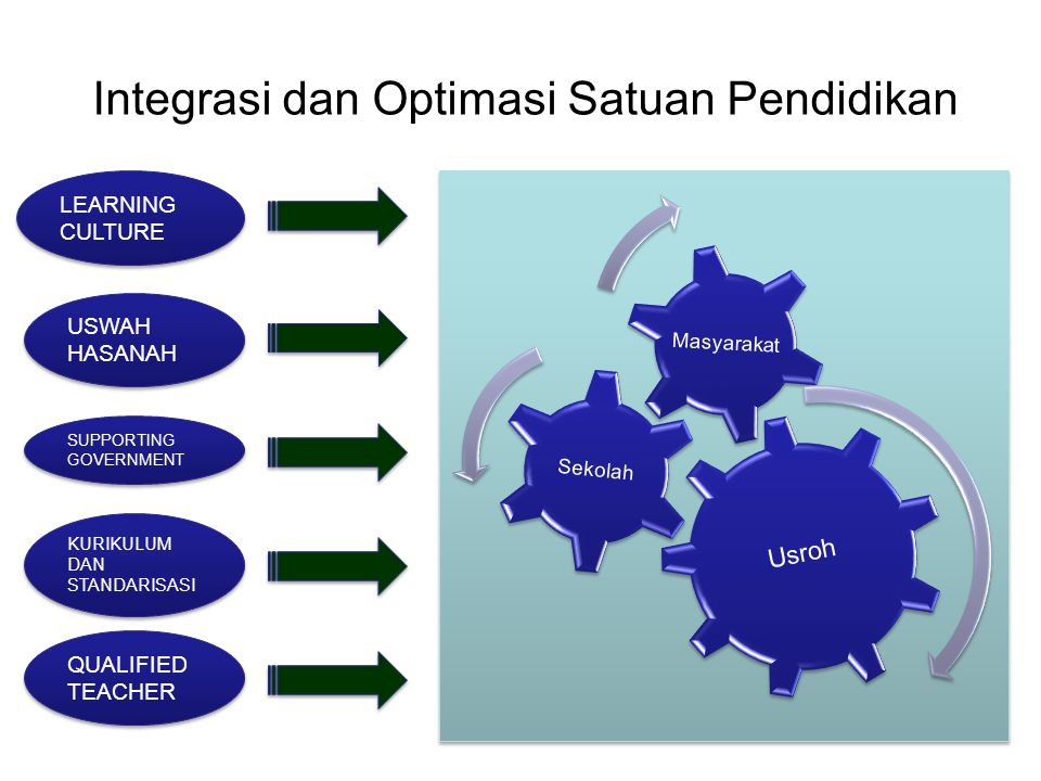 Integrasi dan Optimasi Satuan Pendidikan Usroh Sekolah Masyarakat LEARNING CULTURE USWAH HASANAH SUPPORTING GOVERNMENT SUPPORTING GOVERNMENT KURIKULUM DAN STANDARISASI KURIKULUM DAN STANDARISASI QUALIFIED TEACHER