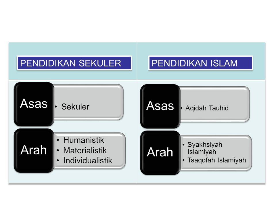 Sekuler Asas Humanistik Materialistik Individualistik Arah Aqidah Tauhid Asas Syakhsiyah Islamiyah Tsaqofah Islamiyah Arah PENDIDIKAN SEKULER PENDIDIKAN ISLAM