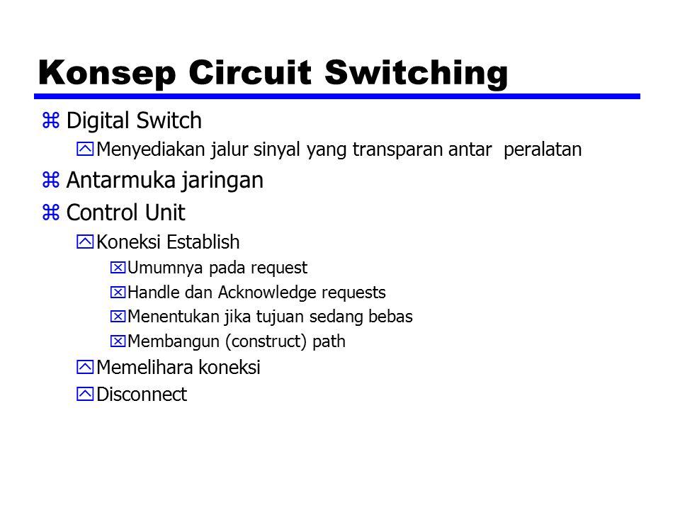 Konsep Circuit Switching zDigital Switch yMenyediakan jalur sinyal yang transparan antar peralatan zAntarmuka jaringan zControl Unit yKoneksi Establish xUmumnya pada request xHandle dan Acknowledge requests xMenentukan jika tujuan sedang bebas xMembangun (construct) path yMemelihara koneksi yDisconnect