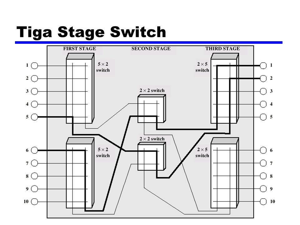 Tiga Stage Switch
