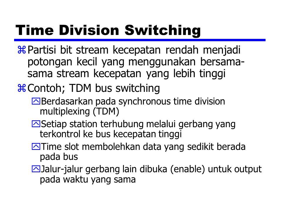 Time Division Switching zPartisi bit stream kecepatan rendah menjadi potongan kecil yang menggunakan bersama- sama stream kecepatan yang lebih tinggi zContoh; TDM bus switching yBerdasarkan pada synchronous time division multiplexing (TDM) ySetiap station terhubung melalui gerbang yang terkontrol ke bus kecepatan tinggi yTime slot membolehkan data yang sedikit berada pada bus yJalur-jalur gerbang lain dibuka (enable) untuk output pada waktu yang sama