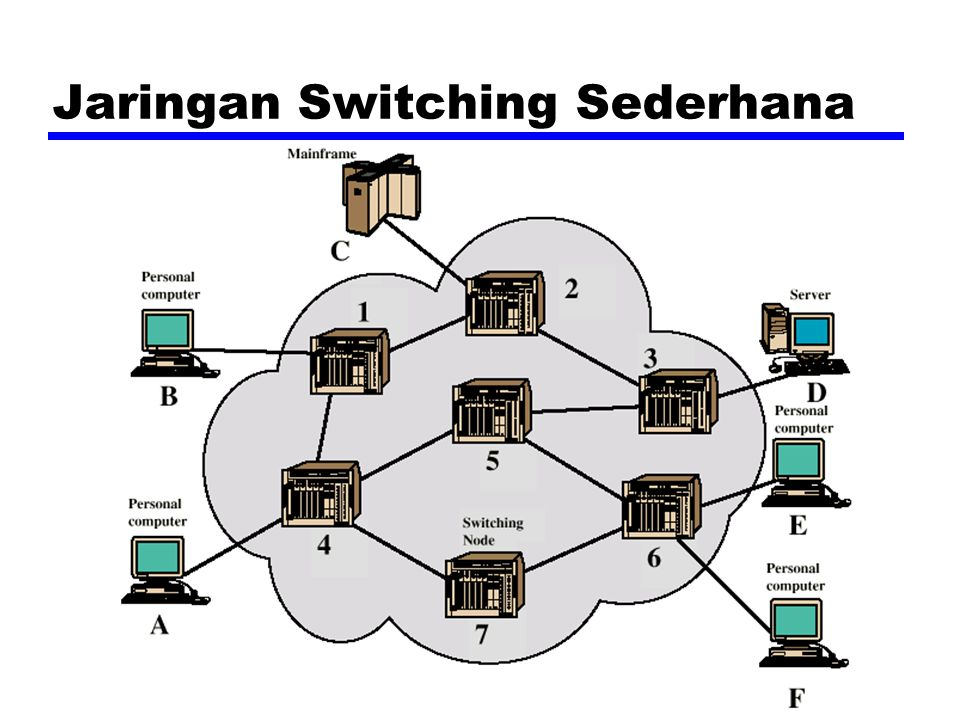 Jaringan Switching Sederhana