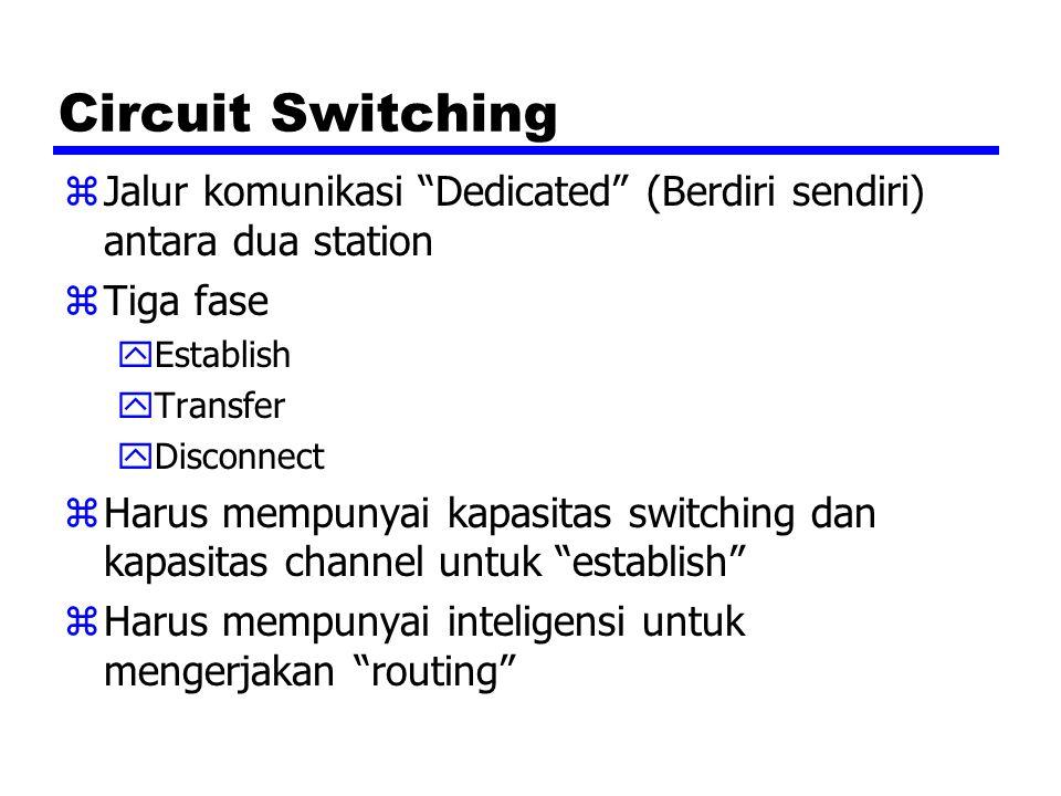 Circuit Switching zJalur komunikasi Dedicated (Berdiri sendiri) antara dua station zTiga fase yEstablish yTransfer yDisconnect zHarus mempunyai kapasitas switching dan kapasitas channel untuk establish zHarus mempunyai inteligensi untuk mengerjakan routing