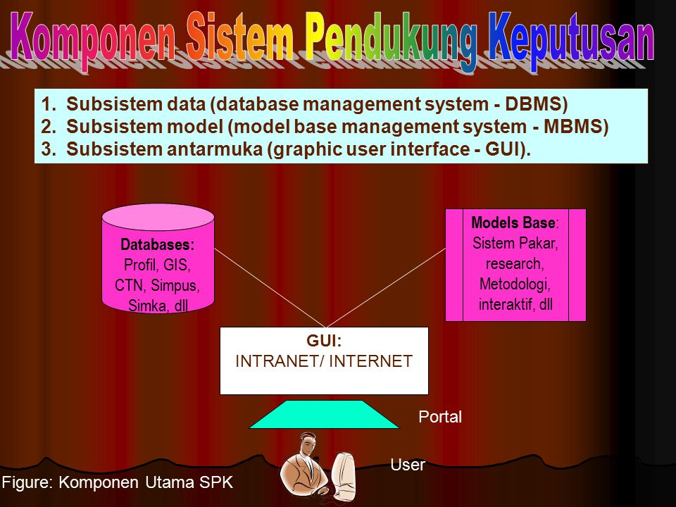1.Subsistem data (database management system - DBMS) 2.Subsistem model (model base management system - MBMS) 3.Subsistem antarmuka (graphic user inter
