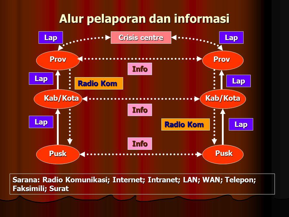 Alur pelaporan dan informasi Crisis centre ProvProv Kab/Kota Pusk Pusk Kab/Kota LapLap Lap Lap Lap Lap Info Info Info Radio Kom Sarana: Radio Komunika