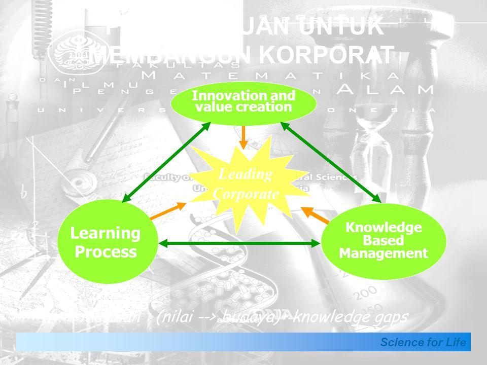 Science for Life PENGETAHUAN UNTUK MEMBANGUN KORPORAT Innovation and value creation Learning Process Knowledge Based Management Leading Corporate Masalah : (nilai --> budaya)+ knowledge gaps